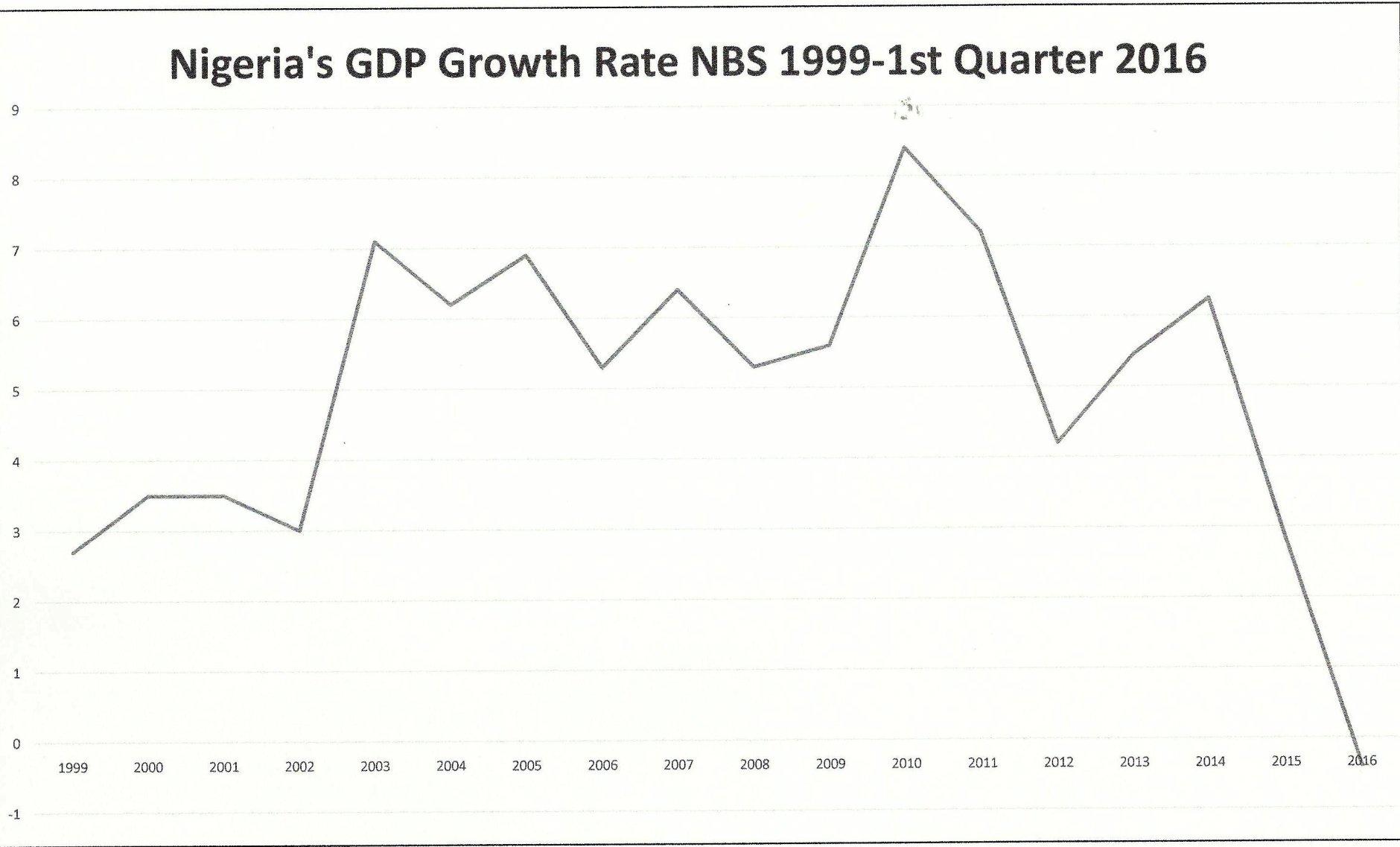 NIGERIA-GDP-DROP